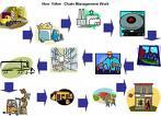 Chain Analysis